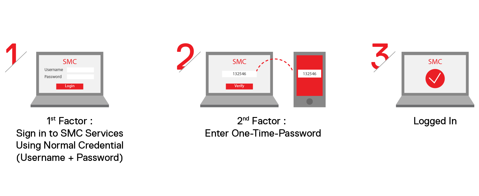 As A One Stop ICT Solution Provider SmarTone Delivers Cost Effective Cloud Based Authentication Solutions From Design Deployment To Support